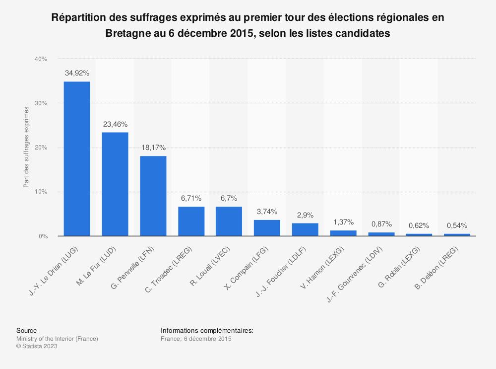 Statistique: Répartition des suffrages exprimés au premier tour des élections régionales en Bretagne au 6 décembre 2015, selon les listes candidates | Statista