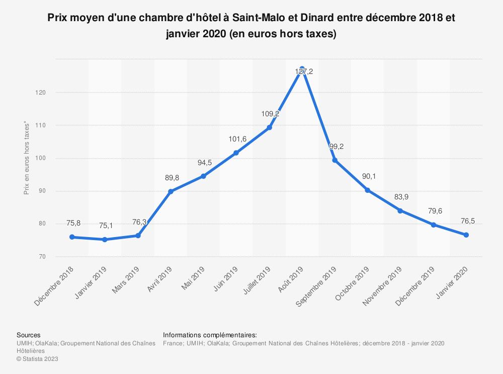 Statistique: Prix moyen d'une chambre d'hôtel à Saint-Malo/Dinard entre novembre 2018 et mars 2019 (en euros) | Statista