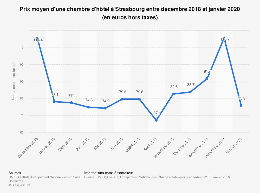 Statistique: Prix moyen d'une chambre d'hôtel à Strasbourg entre novembre 2018 et mars 2019 (en euros hors taxes) | Statista
