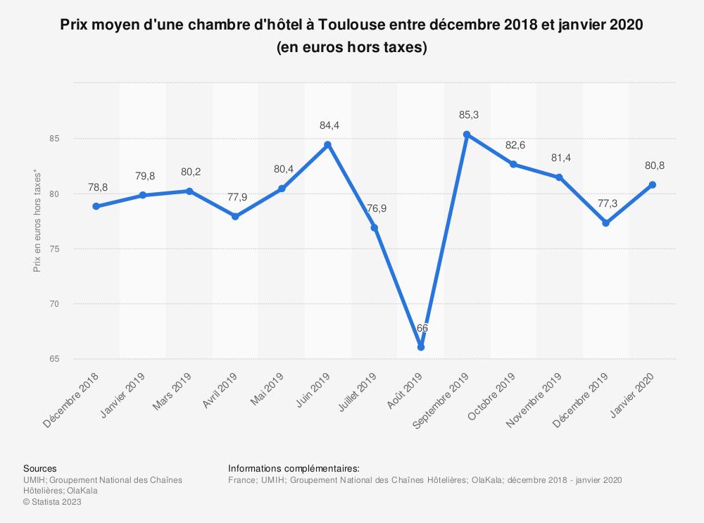 Statistique: Prix moyen d'une chambre d'hôtel à Toulouse entre novembre 2018 et mars 2019 (en euros) | Statista
