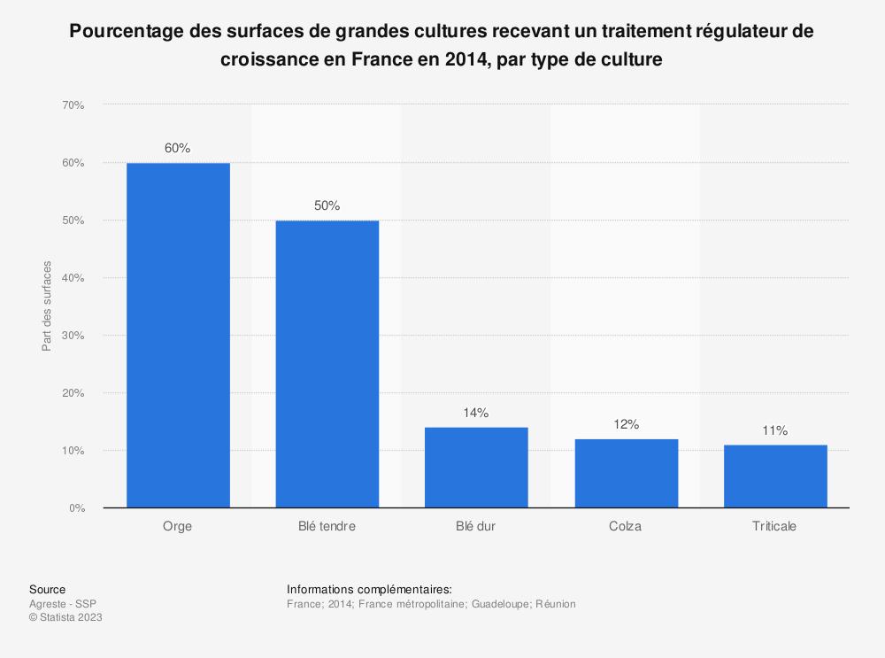 Statistique: Pourcentage des surfaces de grandes cultures recevant un traitement régulateur de croissance en France en 2014, par type de culture | Statista