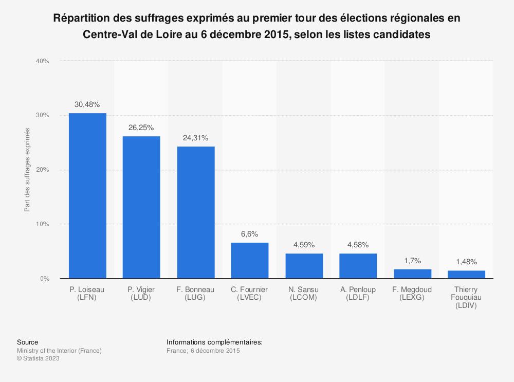 Statistique: Répartition des suffrages exprimés au premier tour des élections régionales en Centre-Val de Loire au 6 décembre 2015, selon les listes candidates | Statista