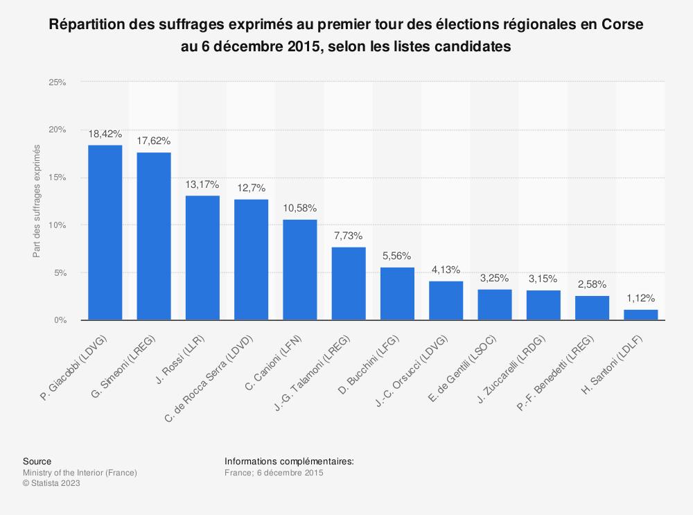 Statistique: Répartition des suffrages exprimés au premier tour des élections régionales en Corse au 6 décembre 2015, selon les listes candidates | Statista