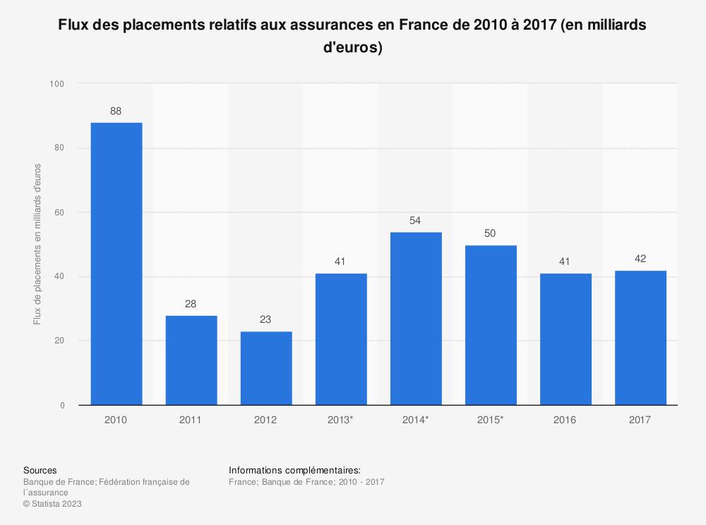 Statistique: Flux des placements relatifs aux assurances en France de 2010 à 2017 (en milliards d'euros) | Statista