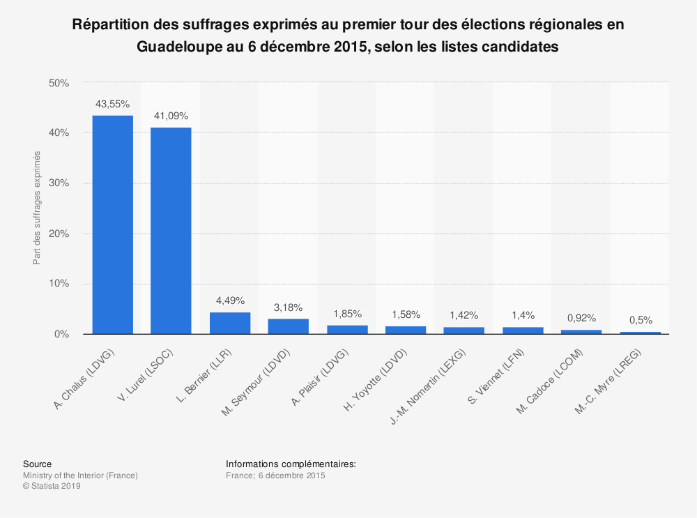 Statistique: Répartition des suffrages exprimés au premier tour des élections régionales en Guadeloupe au 6 décembre 2015, selon les listes candidates | Statista