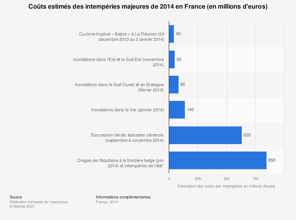 Statistique: Coûts estimés des intempéries majeures de 2014 en France (en millions d'euros) | Statista