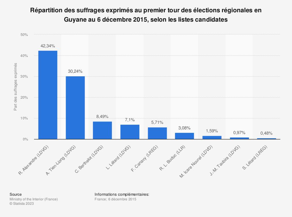 Statistique: Répartition des suffrages exprimés au premier tour des élections régionales en Guyane au 6 décembre 2015, selon les listes candidates   Statista