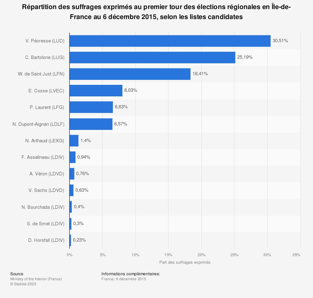 Statistique: Répartition des suffrages exprimés au premier tour des élections régionales en Île-de-France au 6 décembre 2015, selon les listes candidates | Statista