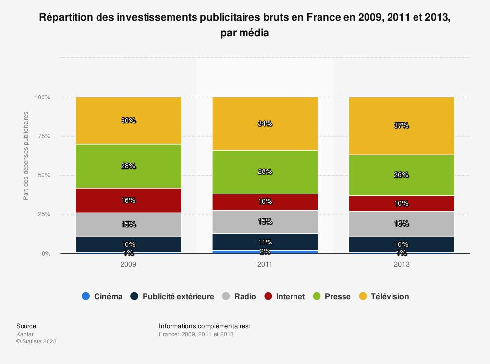 Statistique: Répartition des investissements publicitaires bruts en France en 2009, 2011 et 2013, par média | Statista