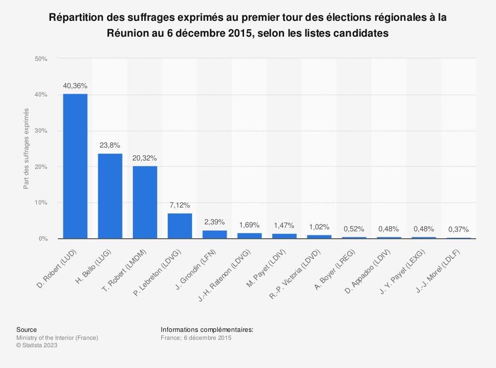 Statistique: Répartition des suffrages exprimés au premier tour des élections régionales à la Réunion au 6 décembre 2015, selon les listes candidates | Statista