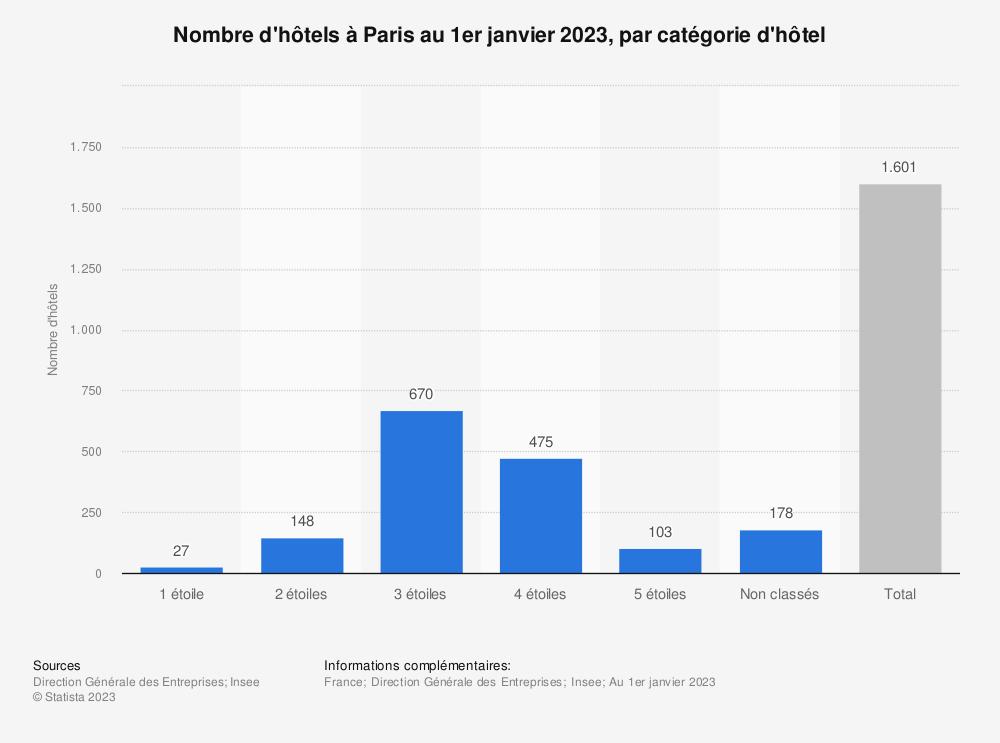 Statistique: Nombre d'hôtels à Paris au 1er janvier 2021, par catégorie d'hôtel | Statista