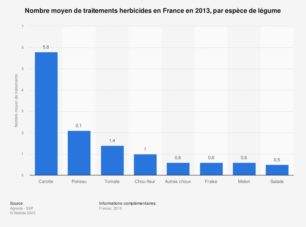 Statistique: Nombre moyen de traitements herbicides en France en 2013, par espèce de légume | Statista