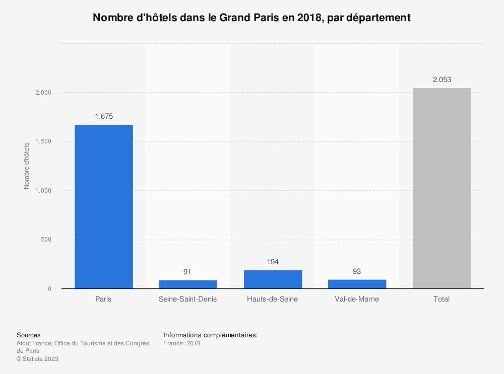 Statistique: Nombre d'hôtels dans le Grand Paris en 2017, par département | Statista