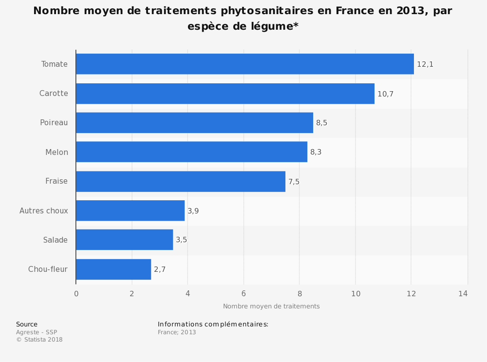 Statistique: Nombre moyen de traitements phytosanitaires en France en 2013, par espèce de légume* | Statista