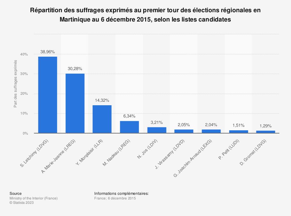 Statistique: Répartition des suffrages exprimés au premier tour des élections régionales en Martinique au 6 décembre 2015, selon les listes candidates   Statista