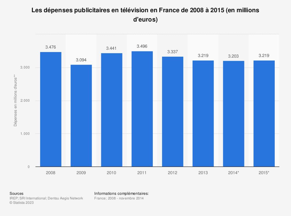 Statistique: Les dépenses publicitaires en télévision en France de 2008 à 2015 (en millions d'euros) | Statista