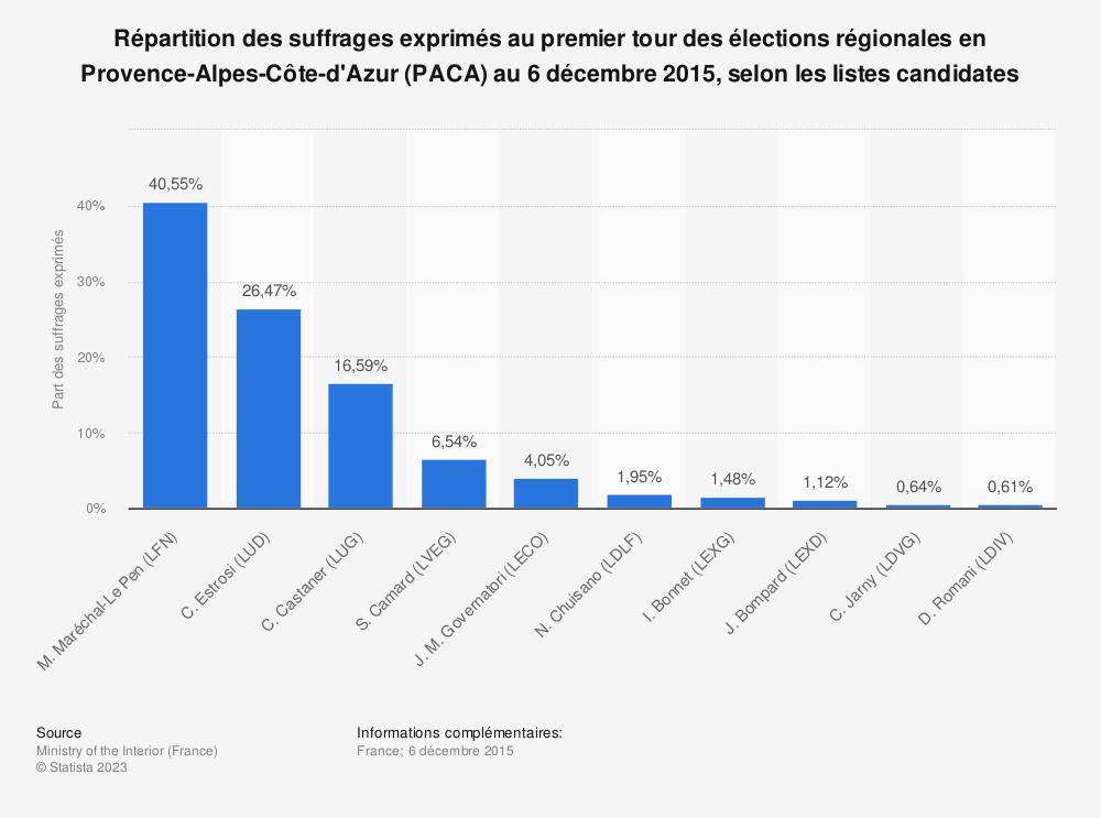 Statistique: Répartition des suffrages exprimés au premier tour des élections régionales en Provence-Alpes-Côte-d'Azur (PACA) au 6 décembre 2015, selon les listes candidates | Statista
