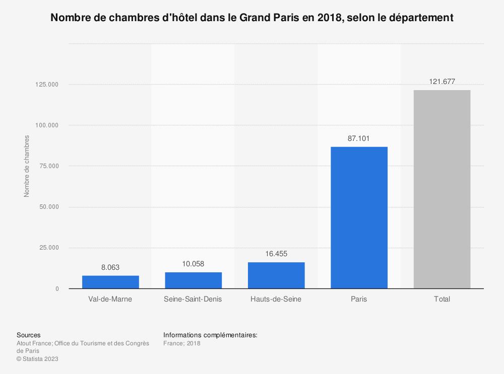 Statistique: Nombre de chambres d'hôtel dans le Grand Paris en 2017, selon le département | Statista