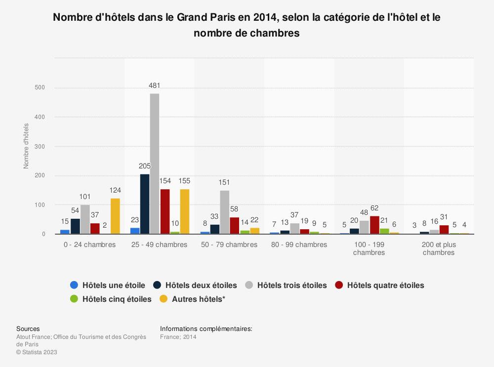 Statistique: Nombre d'hôtels dans le Grand Paris en 2014, selon la catégorie de l'hôtel et le nombre de chambres | Statista