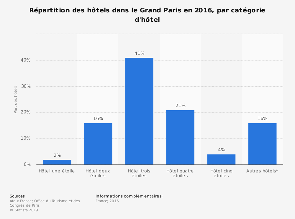 Statistique: Répartition des hôtels dans le Grand Paris en 2016, par catégorie d'hôtel | Statista