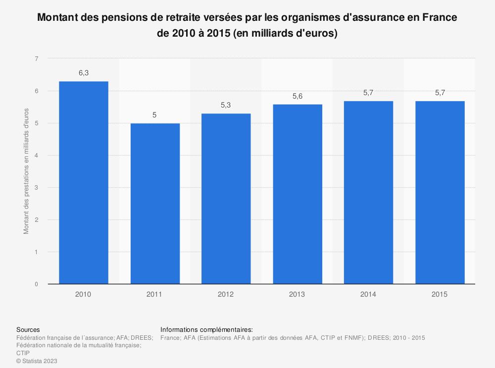 Statistique: Montant des pensions de retraite versées par les organismes d'assurance en France de 2010 à 2015 (en milliards d'euros) | Statista