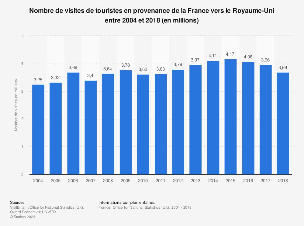 Statistique: Nombre de visites de touristes en provenance de la France vers le Royaume-Uni entre 2004 et 2018 (en millions) | Statista