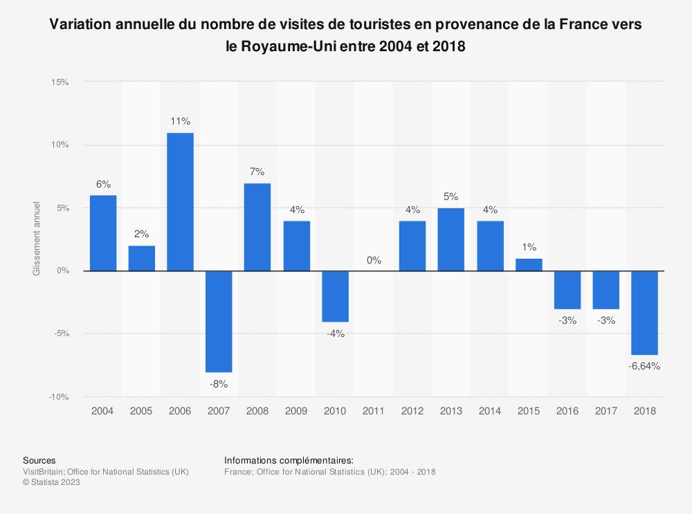 Statistique: Variation annuelle du nombre de visites de touristes en provenance de la France vers le Royaume-Uni entre 2004 et 2018 | Statista