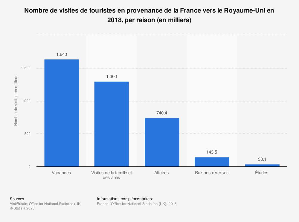 Statistique: Nombre de visites de touristes en provenance de la France vers le Royaume-Uni en 2018, par raison (en milliers) | Statista