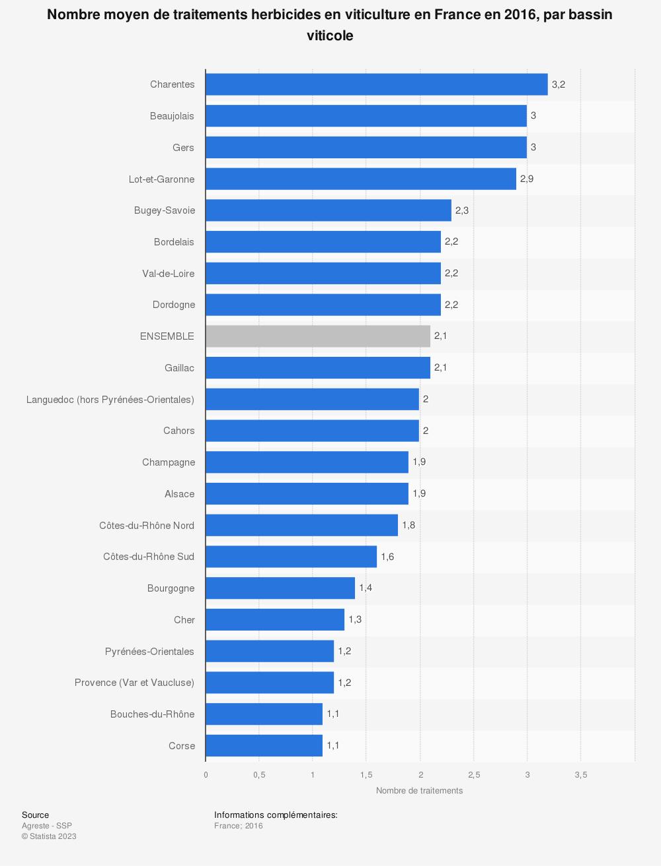 Statistique: Nombre moyen de traitements herbicides en viticulture en France en 2016, par bassin viticole | Statista