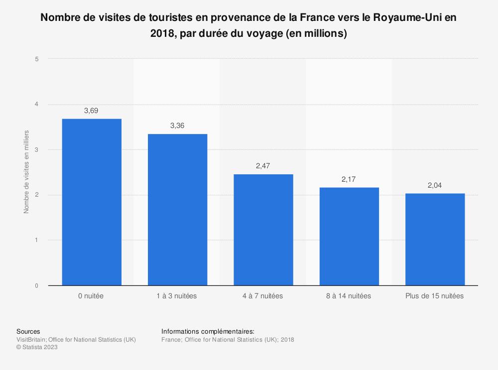 Statistique: Nombre de visites de touristes en provenance de la France vers le Royaume-Uni en 2018, par durée du voyage (en millions) | Statista