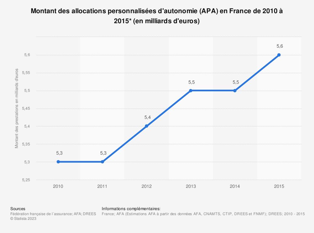 Statistique: Montant des allocations personnalisées d'autonomie (APA) en France de 2010 à 2015* (en milliards d'euros) | Statista