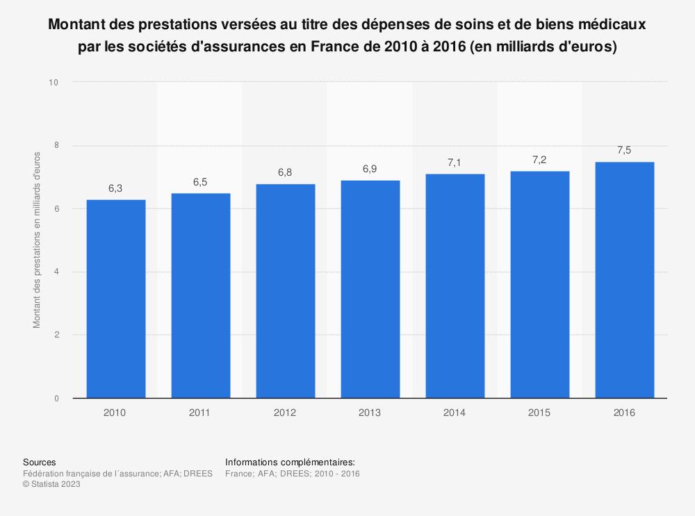 Statistique: Montant des prestations versées au titre des dépenses de soins et de biens médicaux par les sociétés d'assurances en France de 2010 à 2016 (en milliards d'euros) | Statista