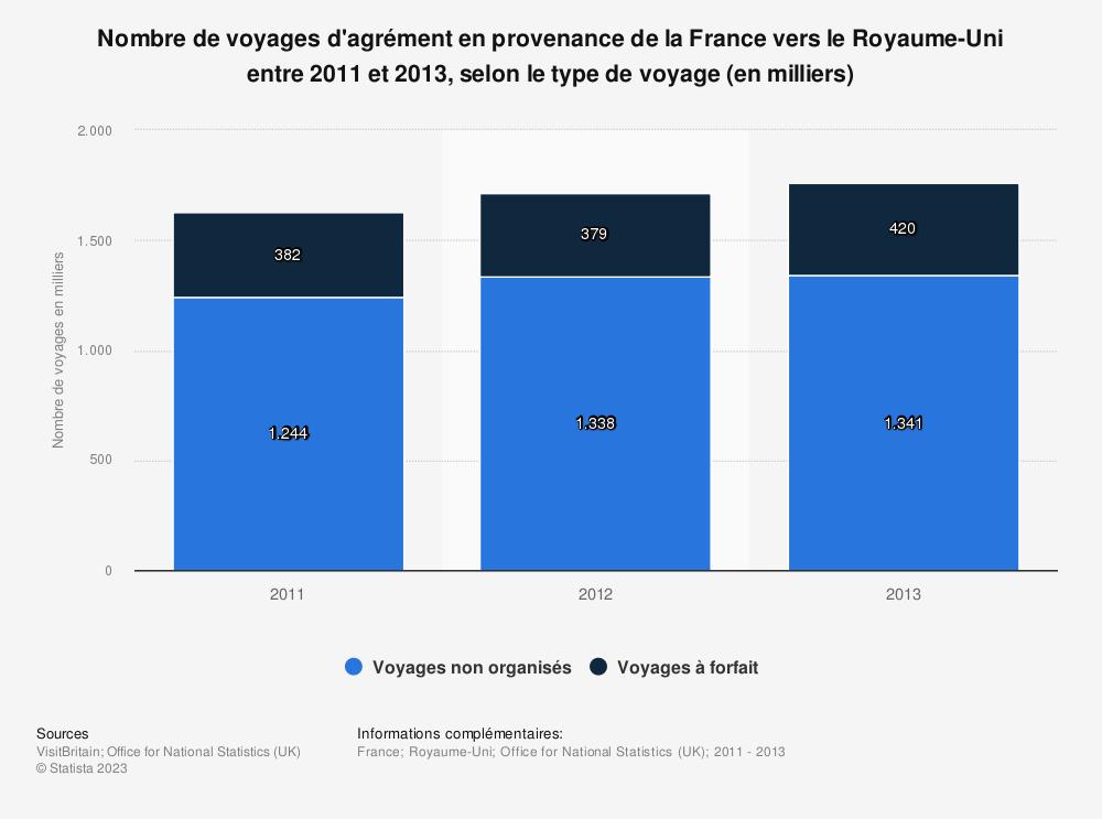 Statistique: Nombre de voyages d'agrément en provenance de la France vers le Royaume-Uni entre 2011 et 2013, selon le type de voyage (en milliers) | Statista