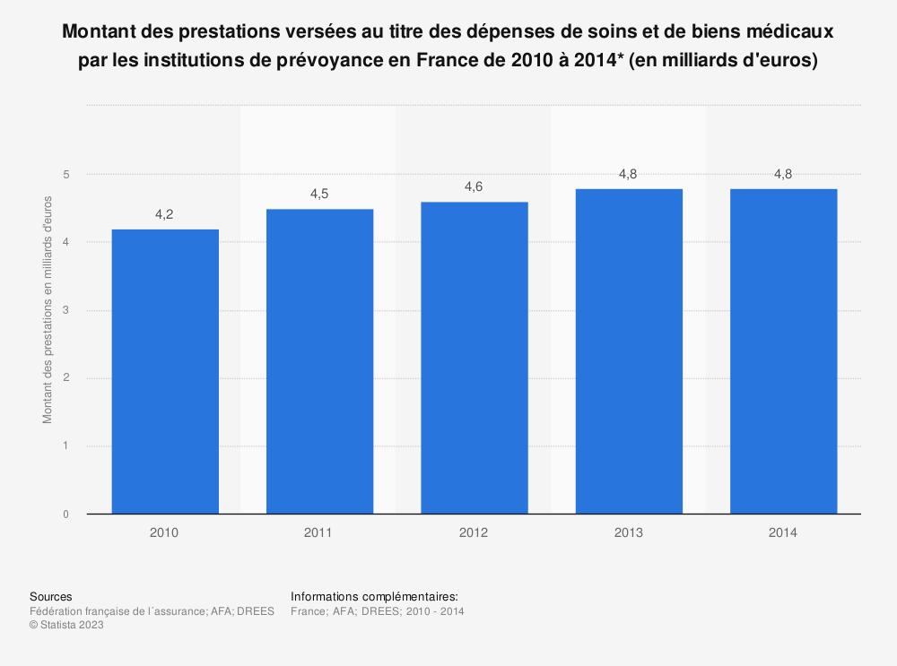 Statistique: Montant des prestations versées au titre des dépenses de soins et de biens médicaux par les institutions de prévoyance en France de 2010 à 2014* (en milliards d'euros) | Statista