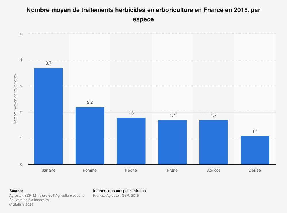 Statistique: Nombre moyen de traitements herbicides en arboriculture en France en 2015, par espèce | Statista