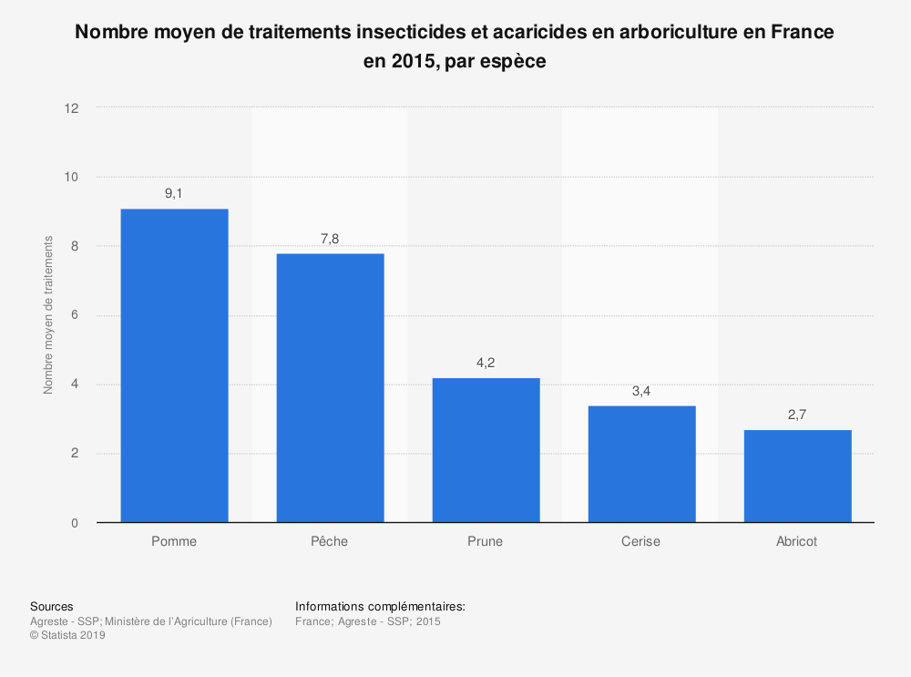 Statistique: Nombre moyen de traitements insecticides et acaricides en arboriculture en France en 2015, par espèce | Statista