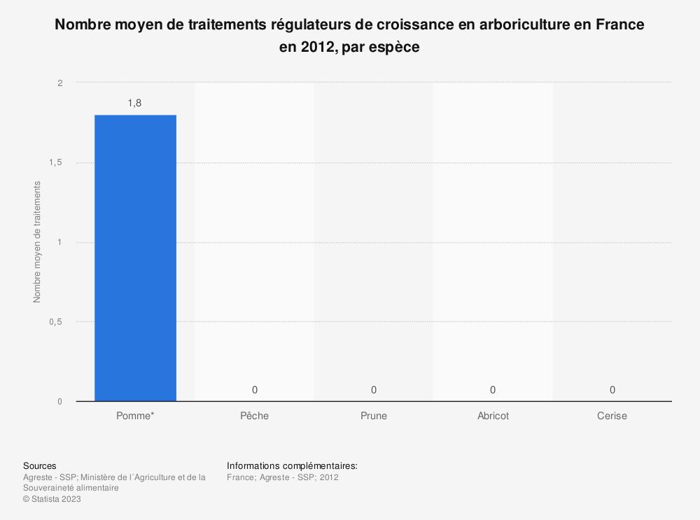 Statistique: Nombre moyen de traitements régulateurs de croissance en arboriculture en France en 2012, par espèce | Statista
