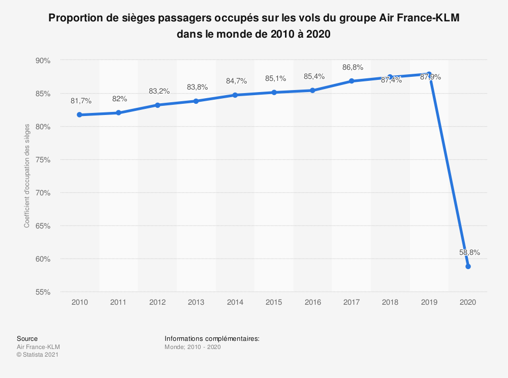 Statistique: Proportion de sièges passagers occupés sur les vols du groupe Air France-KLM dans le monde de 2010 à 2020 | Statista