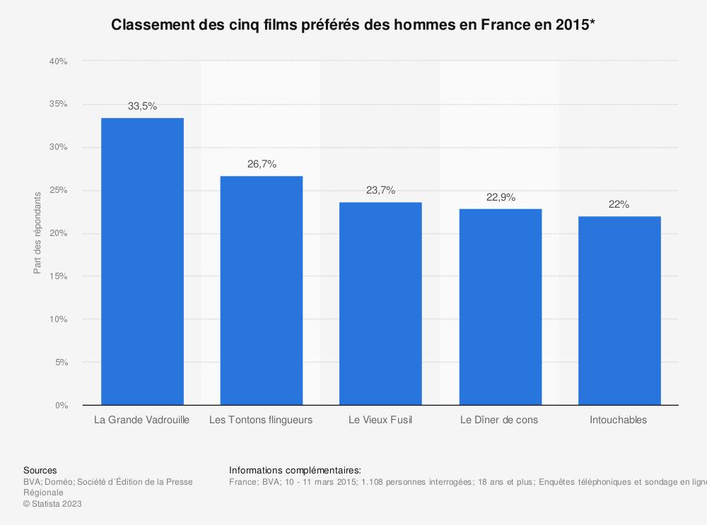 Statistique: Classement des cinq films préférés des hommes en France en 2015* | Statista