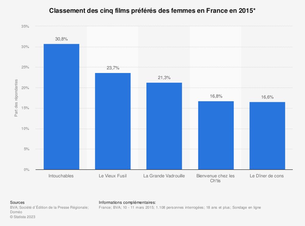 Statistique: Classement des cinq films préférés des femmes en France en 2015* | Statista