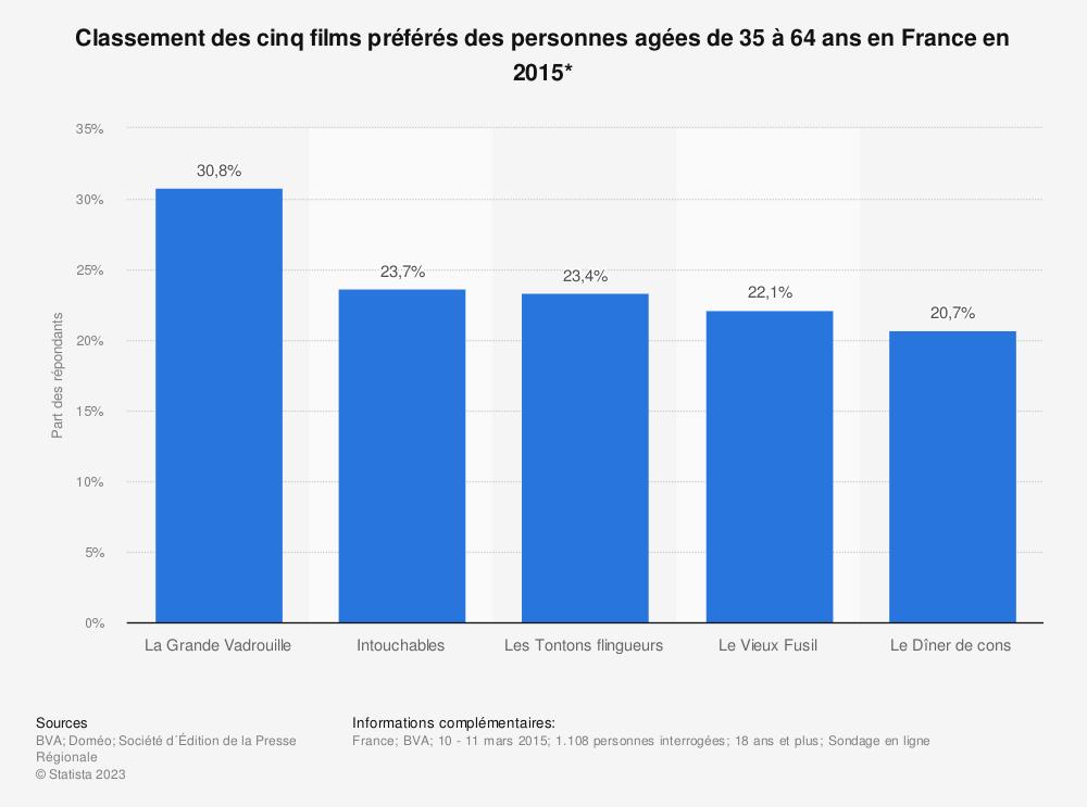 Statistique: Classement des cinq films préférés des personnes agées de 35 à 64 ans en France en 2015* | Statista