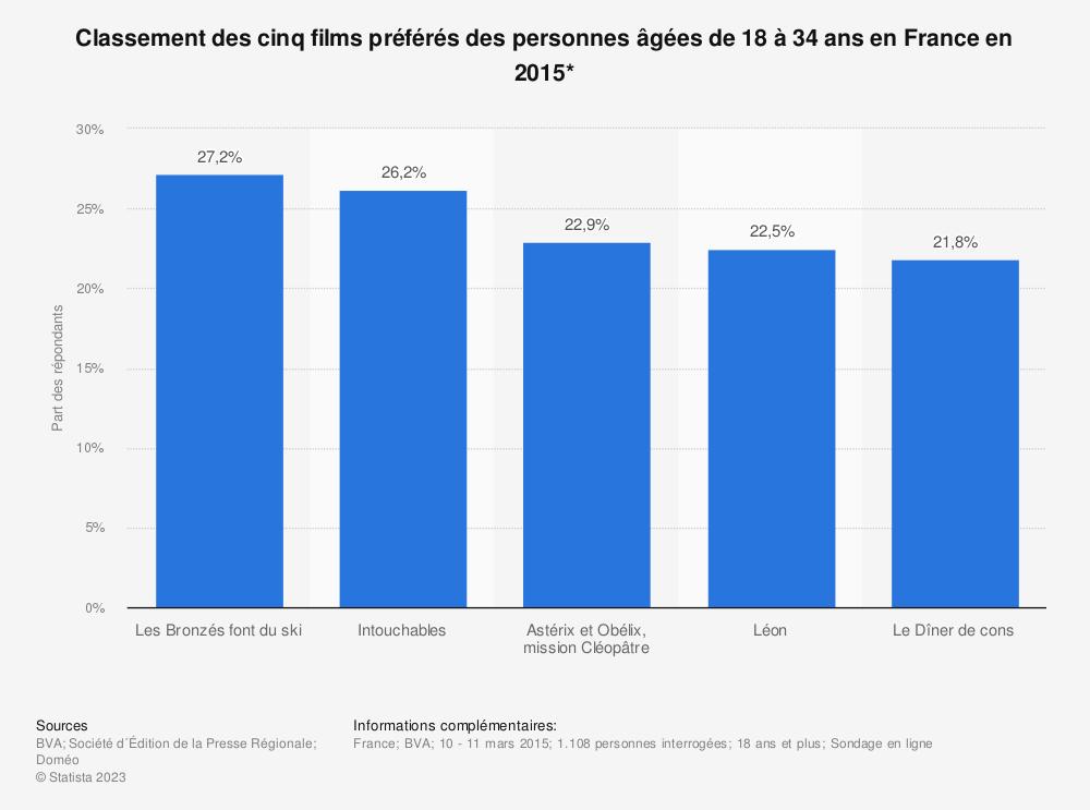 Statistique: Classement des cinq films préférés des personnes âgées de 18 à 34 ans en France en 2015* | Statista