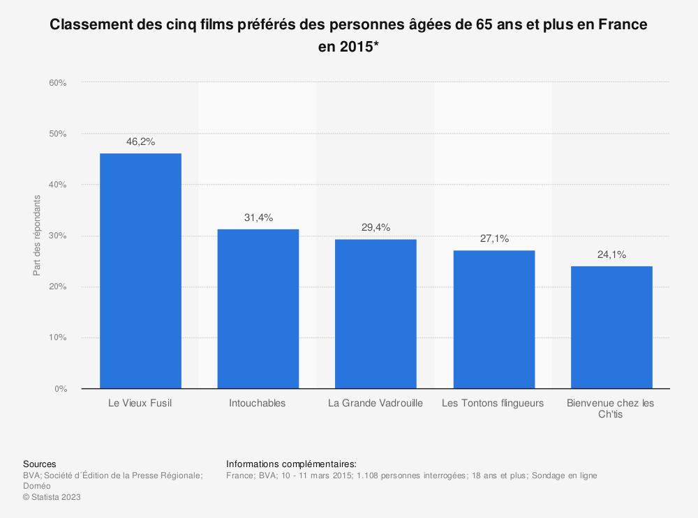 Statistique: Classement des cinq films préférés des personnes âgées de 65 ans et plus en France en 2015* | Statista