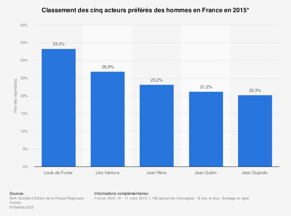 Statistique: Classement des cinq acteurs préférés des hommes en France en 2015* | Statista