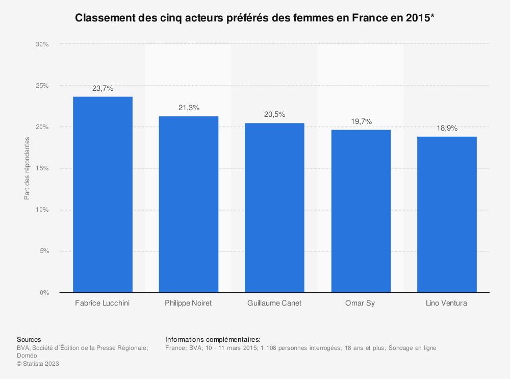 Statistique: Classement des cinq acteurs préférés des femmes en France en 2015* | Statista