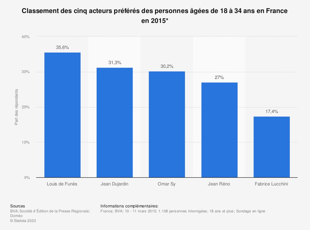 Statistique: Classement des cinq acteurs préférés des personnes âgées de 18 à 34 ans en France en 2015* | Statista