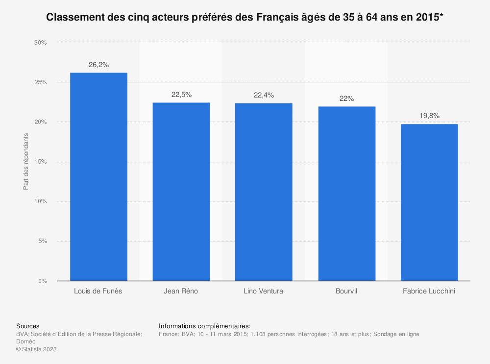 Statistique: Classement des cinq acteurs préférés des Français âgés de 35 à 64 ans en 2015* | Statista