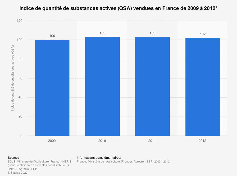 Statistique: Indice de quantité de substances actives (QSA) vendues en France de 2009 à 2012* | Statista