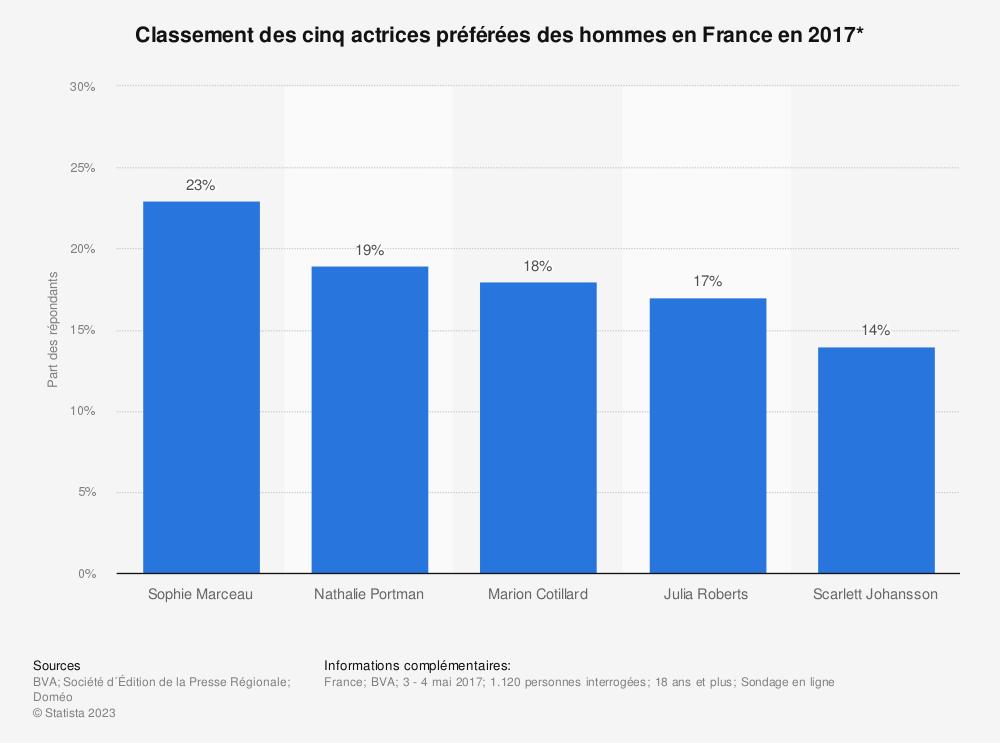 Statistique: Classement des cinq actrices préférées des hommes en France en 2017* | Statista