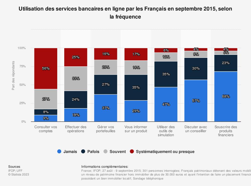 Statistique: Utilisation des services bancaires en ligne par les Français en septembre 2015, selon la fréquence | Statista